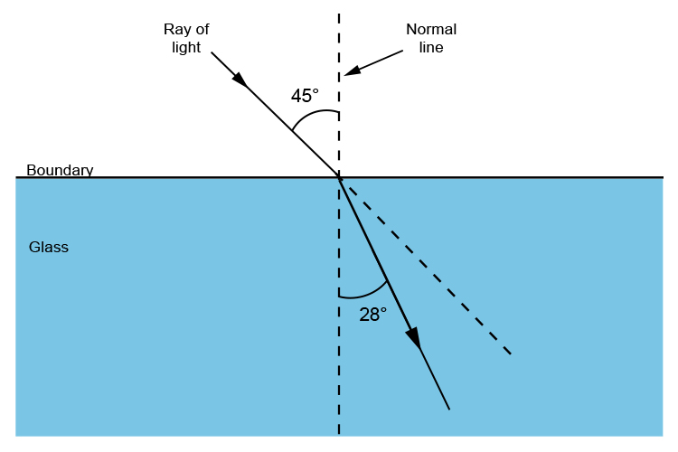 Angle between normal line and refracted ray travelling into glass.