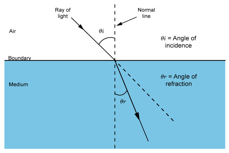 Angle of incidence and angle of refraction of a ray of light.