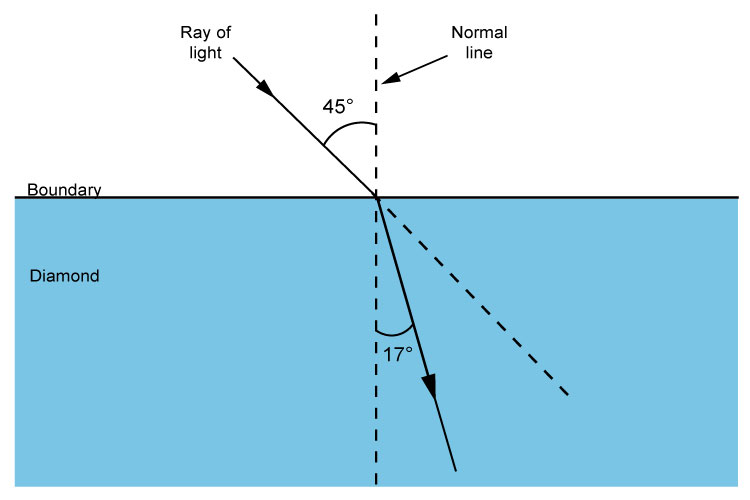 Angle between normal line and refracted ray travelling into diamond.