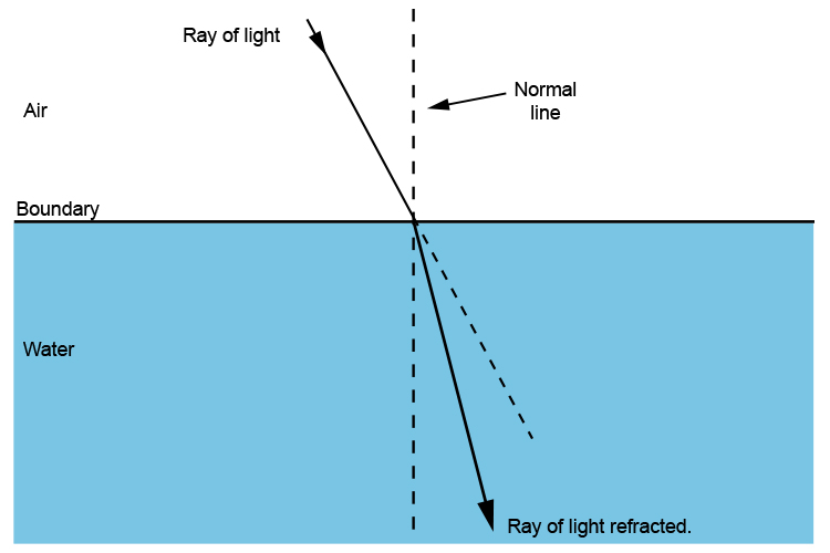 Refraction of a ray of light as it travels from air into water.