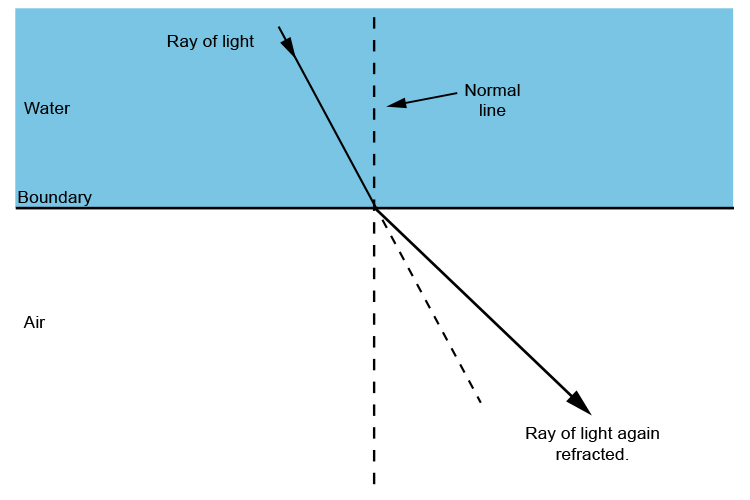 Refraction of ray of light travelling from water to air.