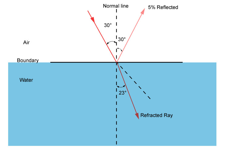 Percentages reflected and refracted as a ray of light travels from air to water at thirty degrees to the normal line.