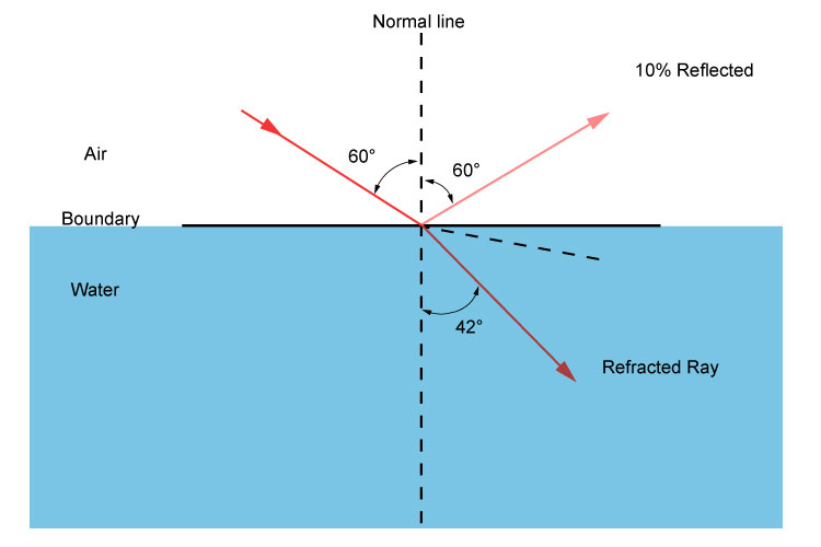 Percentages reflected and refracted as a ray of light travels from air to water at sixty degrees to the normal line.
