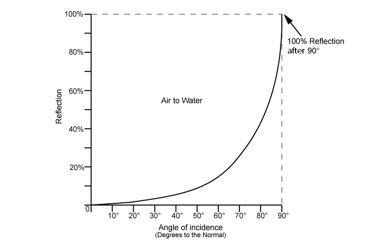 Graph showing the percentage reflected as the angle of incidence increases.