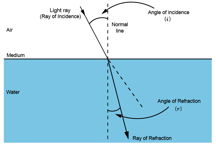 Ray of incidence and ray of refraction travelling from air to water.