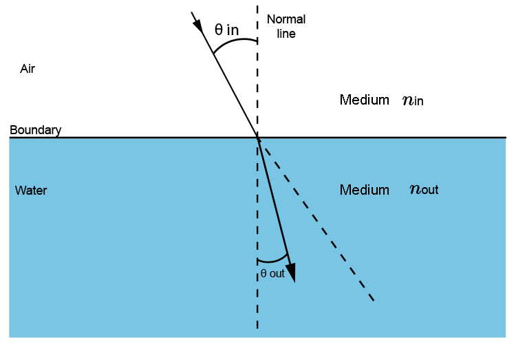 Snell's law is a ratio of the angle a wave or ray of light takes going in and coming out of different materials.