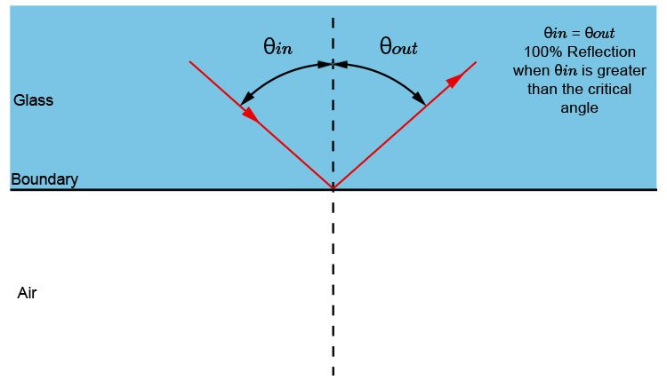 Total internal reflection between glass and air diagram.