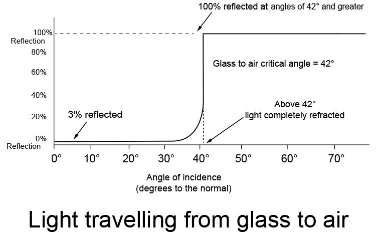 Graph showing percentage of light reflected and refracted as it travels from glass to air.
