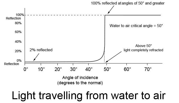 Graph showing percentage of light reflected and refracted as it travels from water to air.