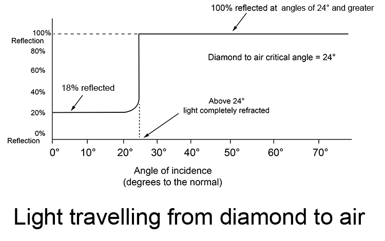 Graph showing percentage of light reflected and refracted as it travels from diamond to air.