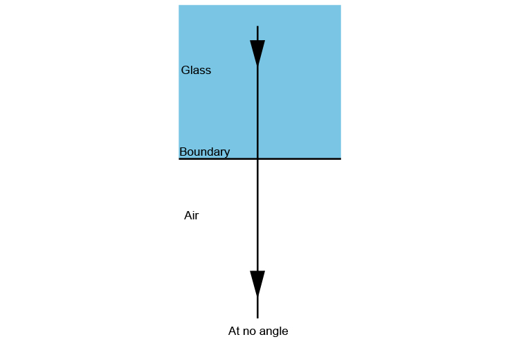 Only about 3% is reflected at no angle when light travels between glass and air.