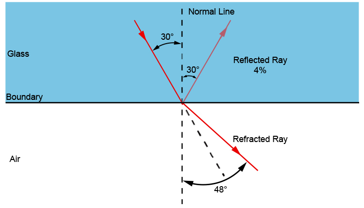 At 30° 4% is reflected while the refracted ray will be at 48°.
