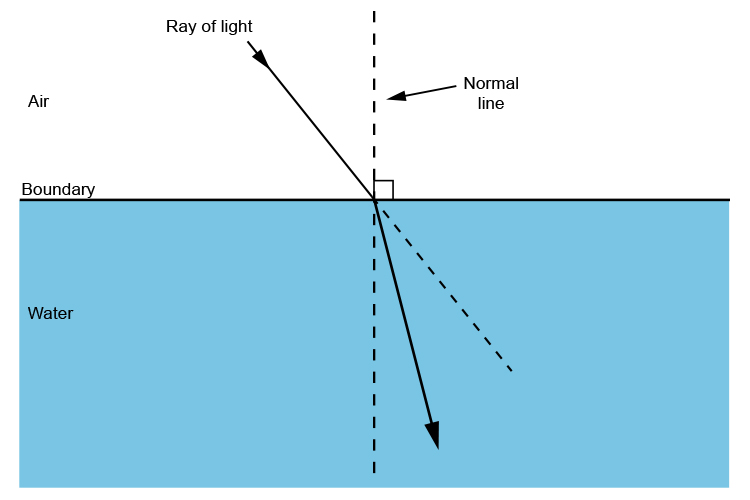 Light refraction as it travels from air to water.