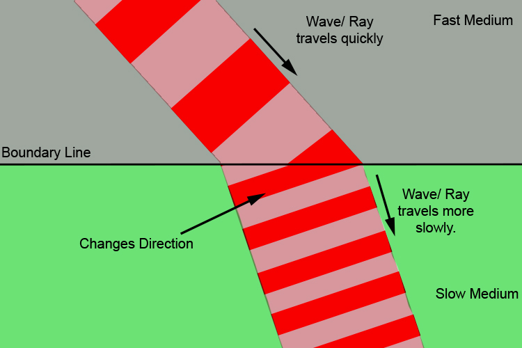 Ray or wave refraction as it travels from a fast to a slow medium.