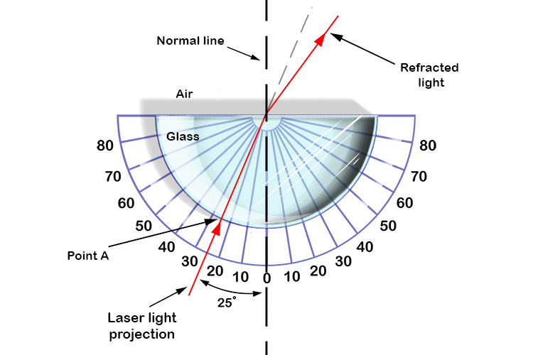 A hemi cylindrical glass and protractor can be used to find the critical angle.