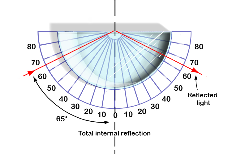 Above the critical angle the laser light will experience total internal reflection.