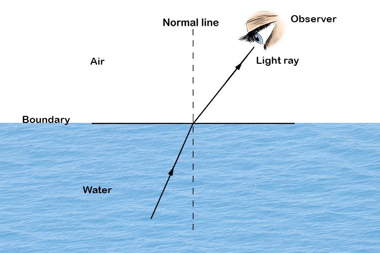 Ray of light refracting as it travels from water into air.