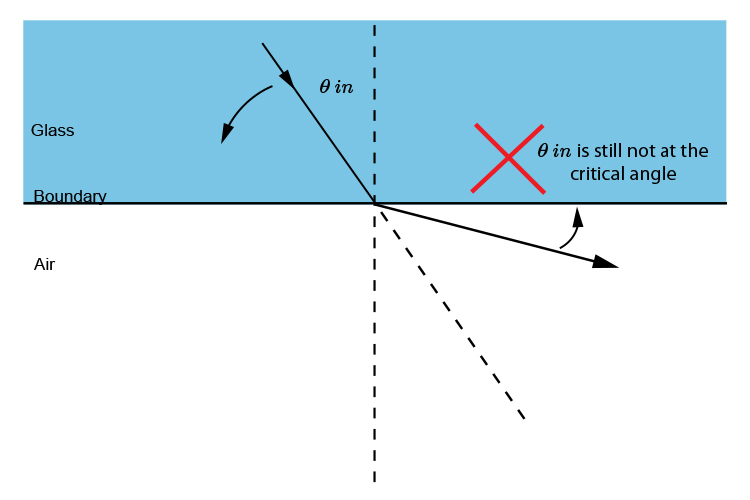 As the angle of incidence increases so does the angle of refraction.