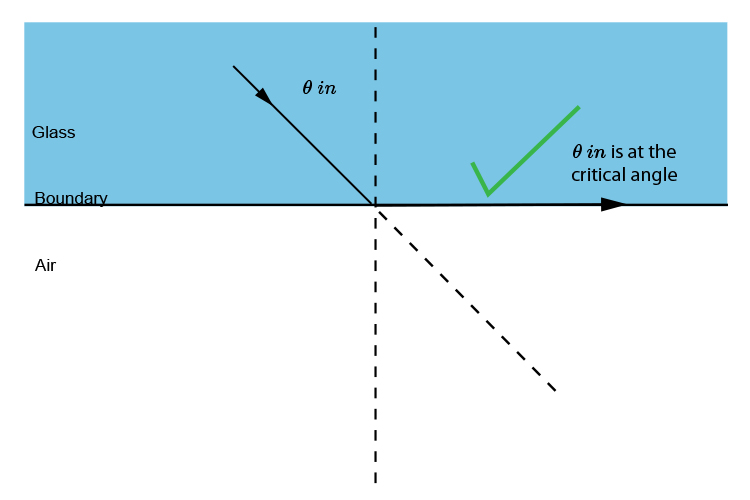 When theta reaches the critical angle the light is refracted along the boundary.