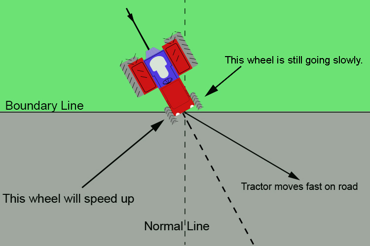 Tractor illustrating light refraction as it travels from a slow to a fast medium.