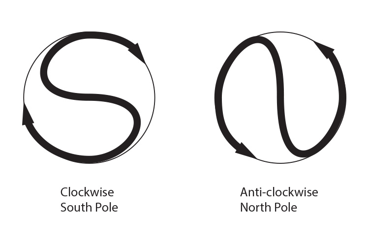 Clockwise south pole anticlockwise north pole