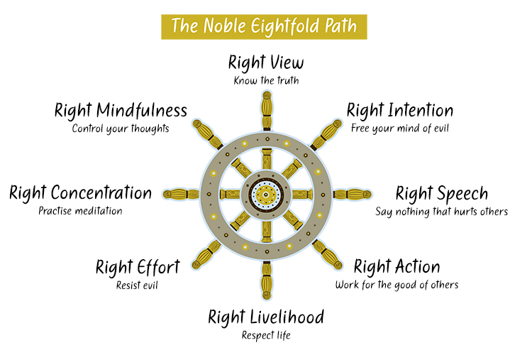 The Eightfold path is the belief in Buddhism that this is the path to take to end suffering