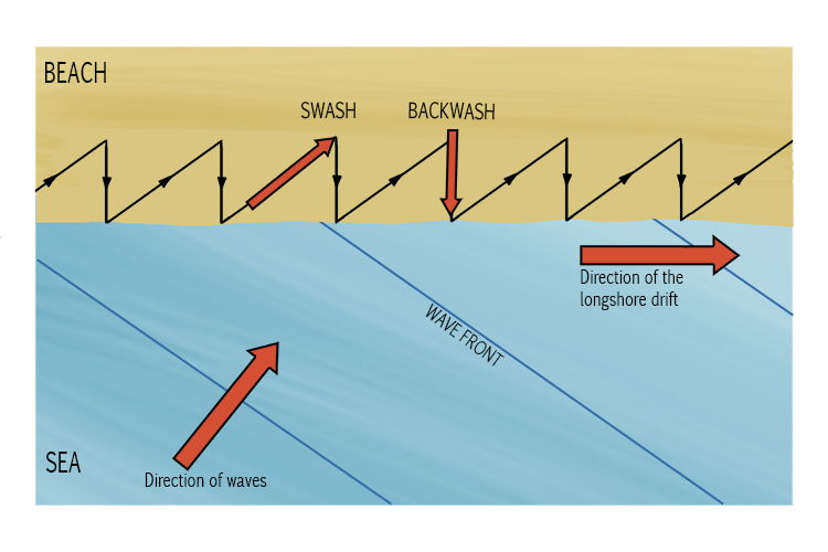 Swash – Think of swash as water coming from the side and washing the sand.