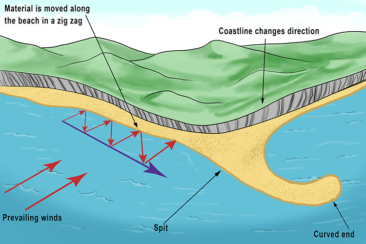 Coastal landscapes Spit Diagram