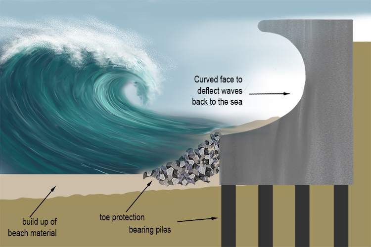 Typical re-curved sea wall which turns the wave energy back on itself.