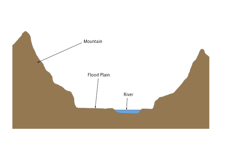 Below is a cross profile of a valley: