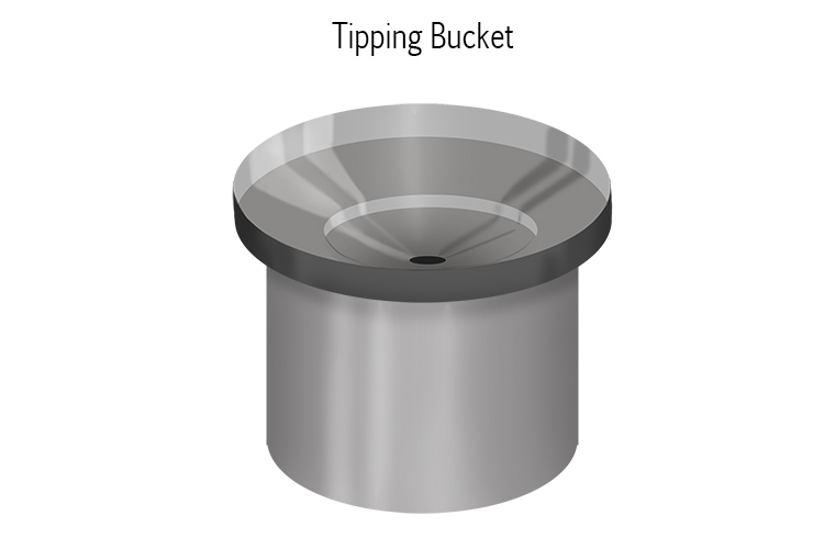To measure rainfall, weather forecasters use a tipping bucket: