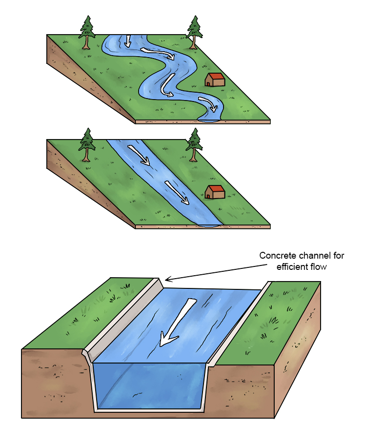 Straightening a river (also called channelising) allows it to carry more water quickly downstream, so it doesn't build up and is less likely to flood