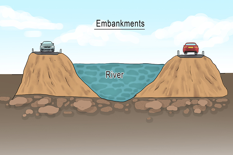 Embankments in River Landscapes Geography diagram 1