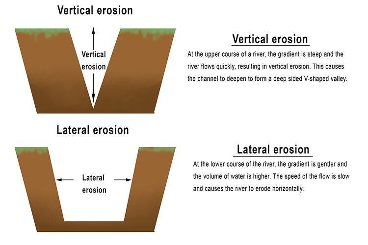 Vertical and Lateral Erosion explained