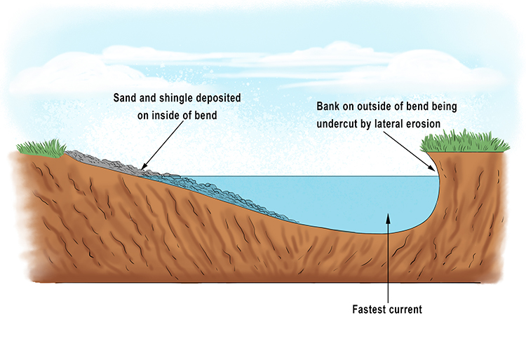 This cross section view shows some of the key features of a meander in a river. Erosion occurs where the current is fastest.