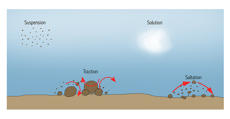 Saltation in River Landscapes Geography Diagram