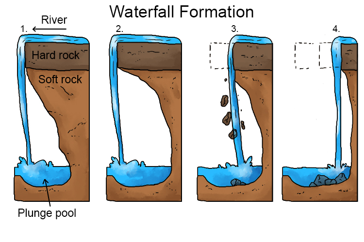 It often forms where the river meets a bend or softer rock after flowing over an area of more resistant material. We all know what a waterfall is, but how do they form: