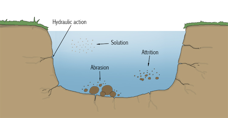 So river abrasion is wearing down and grinding down a river's bed and banks.