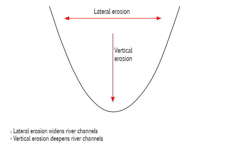 Vertical Erosion diagram 2