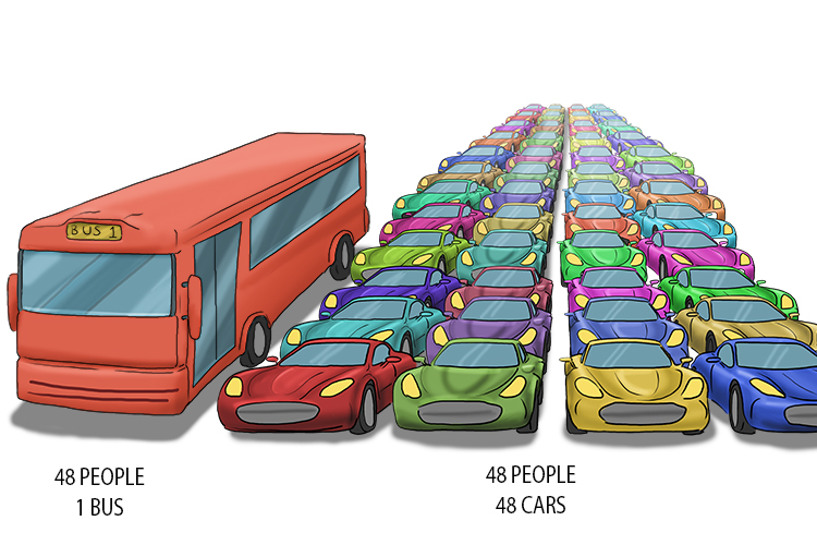 Use public transport because it uses fewer resources for the same number of people.