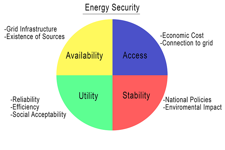 Energy Security in energy Geography Diagram 1