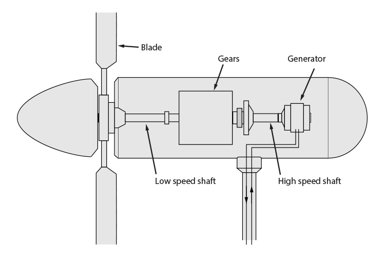 The resultant wind spins the blades which turn a shaft connected to a generator that produces electricity.