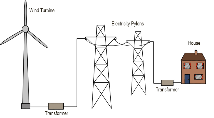 Wind Energy diagram from turbine to house