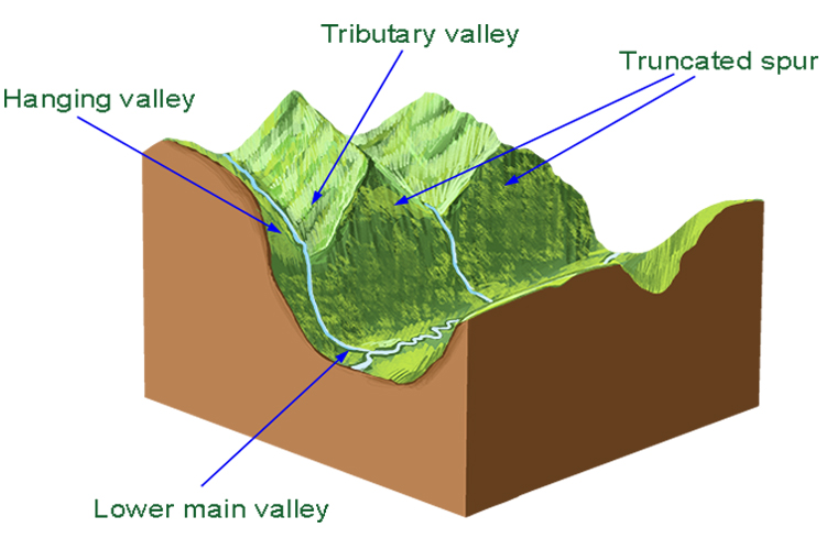 Truncated Spur in Geography 2