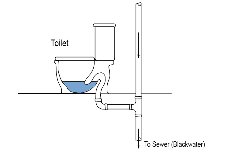 Blackwater is a term used to define wastewater containing faecal matter (poo) or urine. It is also known as foul water or sewage.