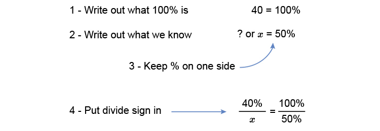 Guide to work out a percentage of a percentages
