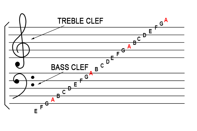 The above shows the notes in relation to the treble clef and bass clef.