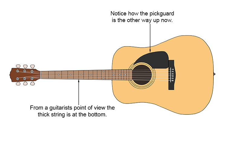Notice how the pickguard is the other way up now.