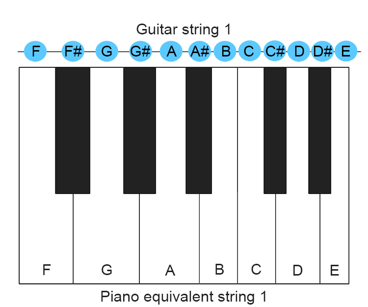 To prove this see each string of a guitar taken individually and compare it to the same area on a piano
