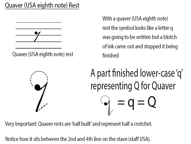 How to remember the symbols for music rests quaver